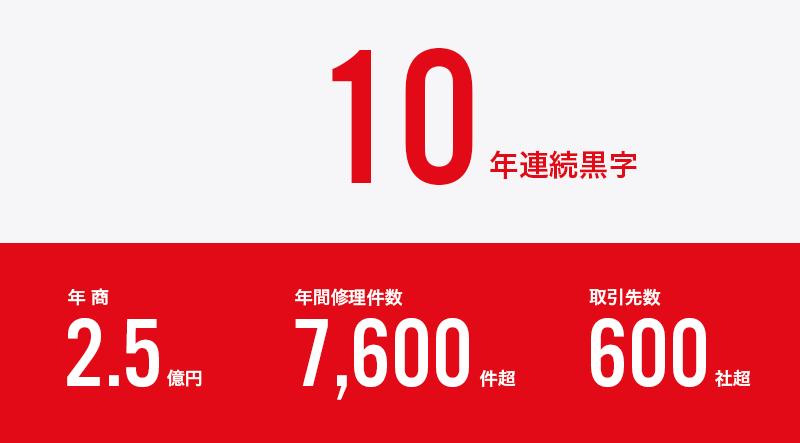 10年連続黒字 / 年商2.5億円 / 年間修理件数7,600件超 / 取引先数600社超