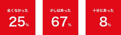 全くなかった25% / 少しはあった67% / 十分にあった8%